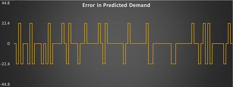 Erroranalysis.jpg
