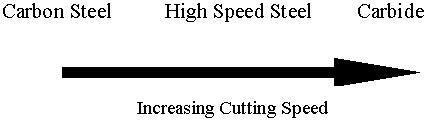 File:Tool speeds2.jpg
