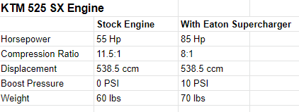 Stock Engine vs Supercharged Engine