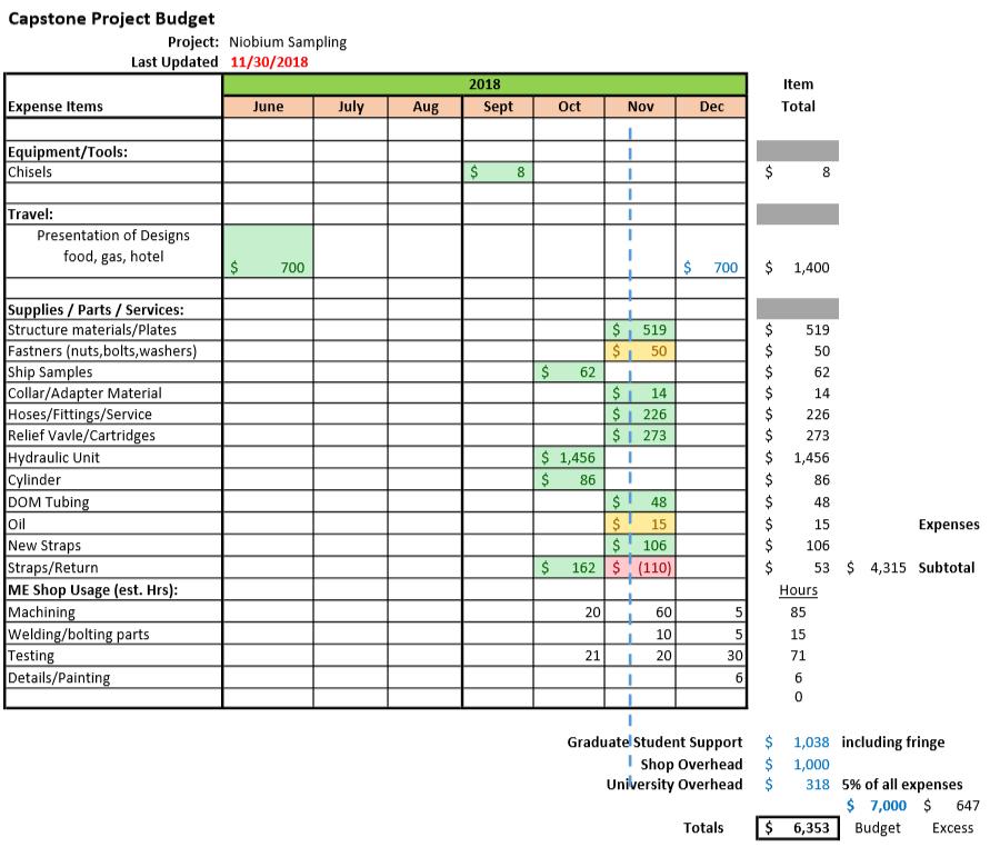 2018 NiobiumSampling Budget.png