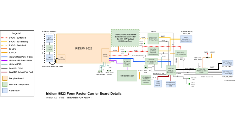 System Block Diagram.png