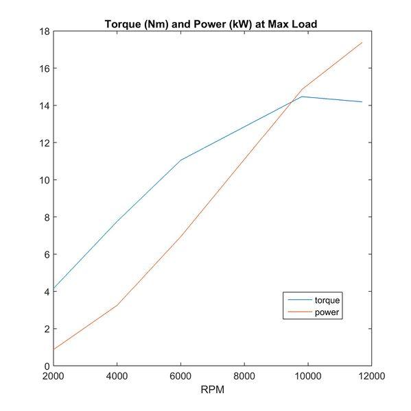 File:2016 HondaEngineRepackaging Powercurve.jpg