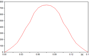 Gaussian transactive.png