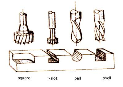 File:Mill cutters.jpg