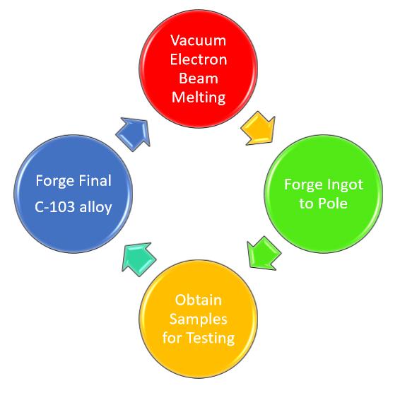 2018 NiobiumSampling Process.PNG