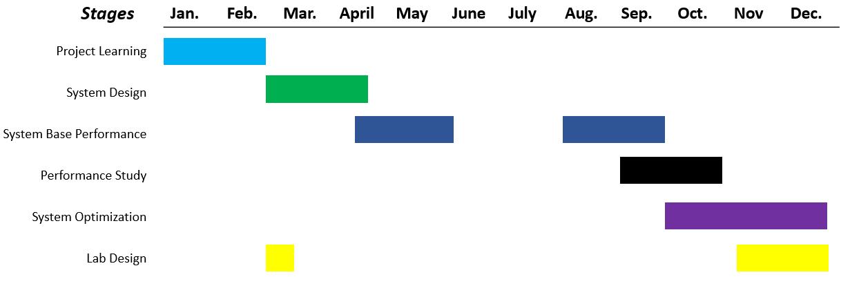 2015 CND SEL Timeline.png