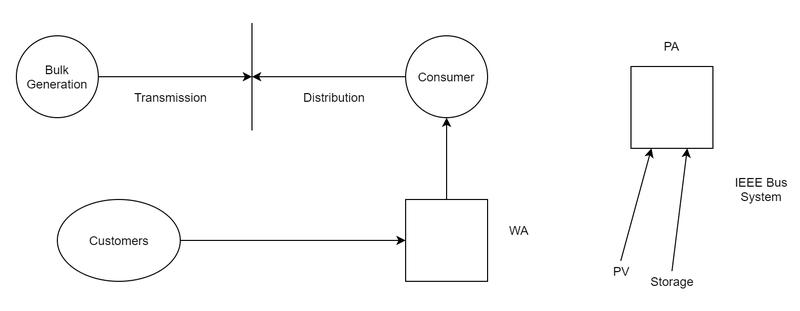 Transactive Energy Diagram.png