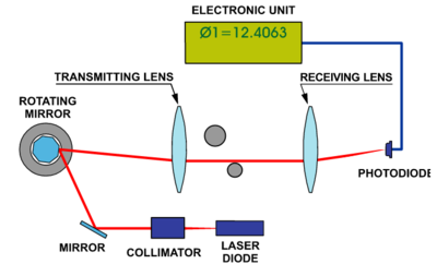 2016 MEITNER LaserMicrometer.png