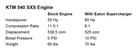 Stock Engine vs Supercharged Engine