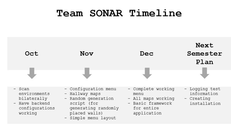 Timeline Semester 1