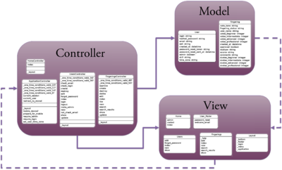 model view controller Communication between the mvc classes model, view, and controller communicate regularly for example: model notifies the view of state changes view registers controller to receive user interface events (eg, onclick().