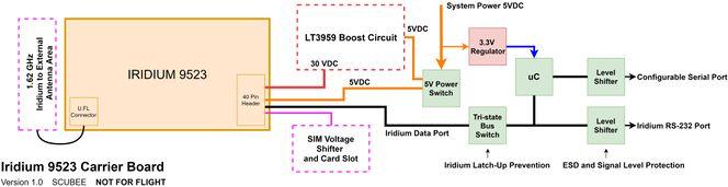 System Block Diagram V1.0.jpg