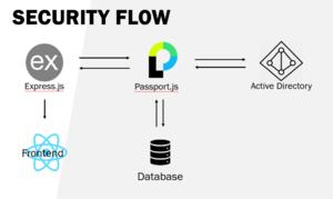 SecurityDesignMErge.png
