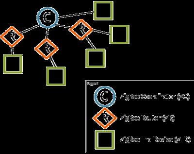 ZigBee Network Topology