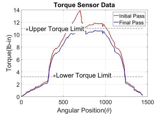 Final, Initail Torque Data.jpg