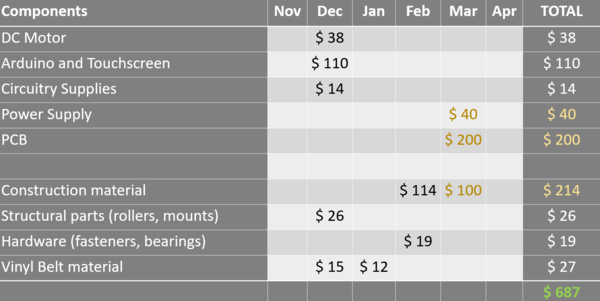 Ratpack budget.PNG