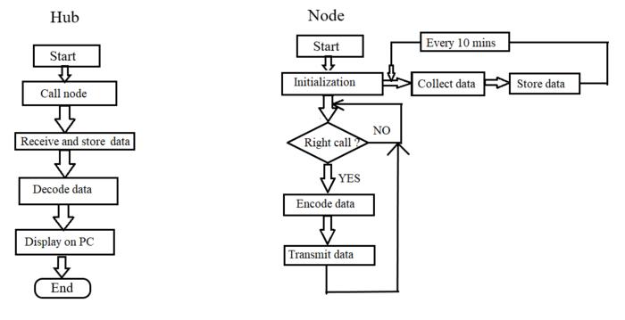 Algorithm Correspond Codes.png