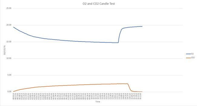 O2-CO2 candle test.JPG