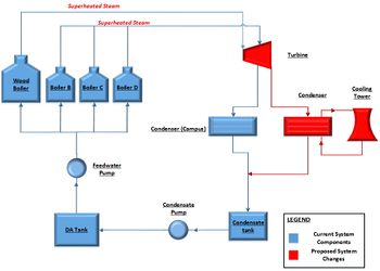 2014 Cogeneration Plummer Model (Superheat).jpg
