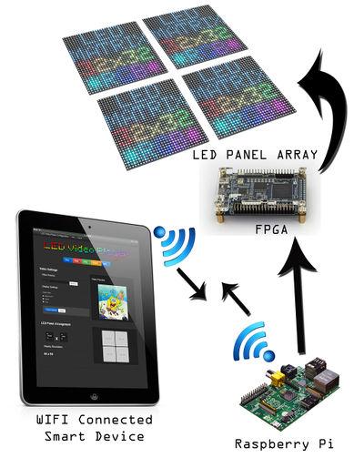 LED Video Player - Mindworks
