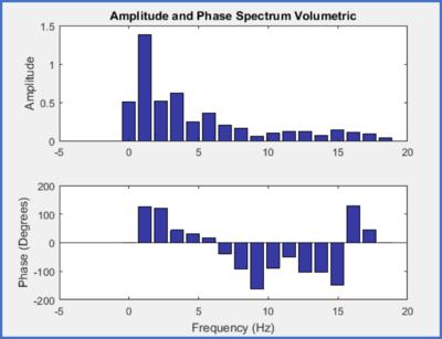 AmplitudePhaseSpectrium.png