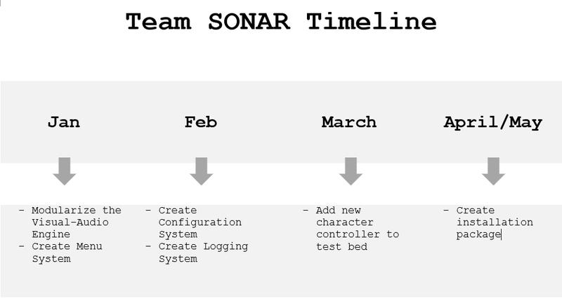 Timeline Semester 2