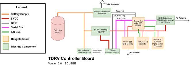 Full TDRV control system block diagram