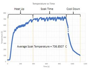 Heater Furnace Tests Results.jpg