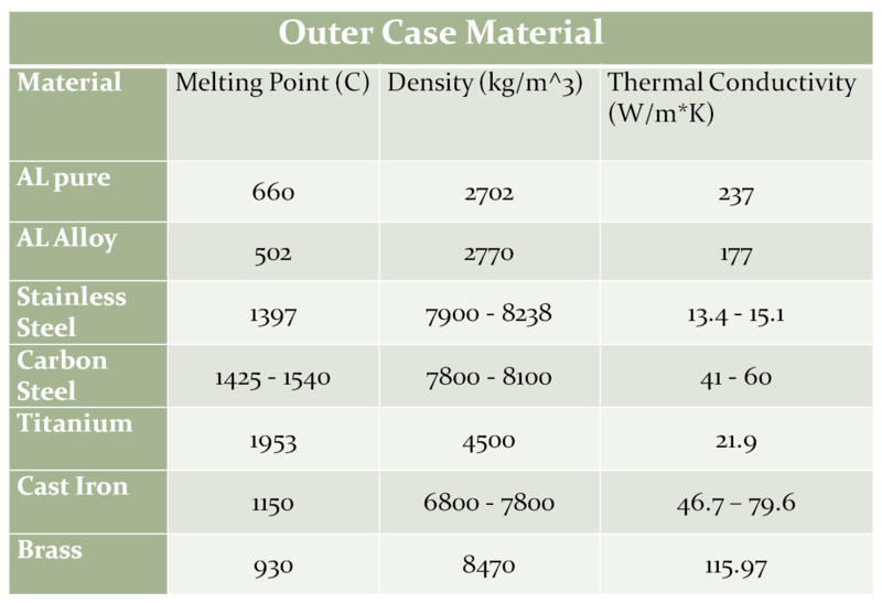 File:Outer Case Material.png