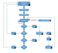 Cell Flow Diagram.