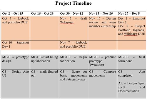 ProjectArmTimeline.JPG