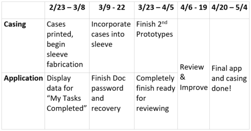 ProjectARMTimeline-Semester2-Revised.PNG