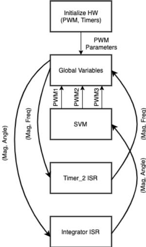 Data flow diagram.png