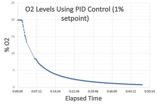 PID N2 test.JPG
