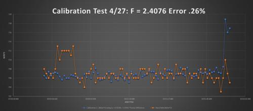 CalibrationTestwithFactor.png
