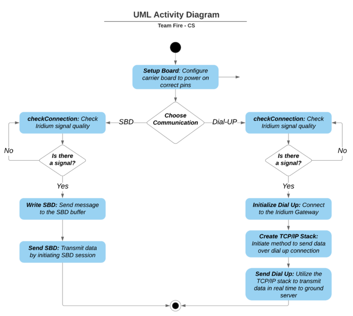 Team Fire - Activity Diagram - V1.png
