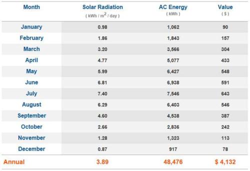 Annual Solar Generation (SR panel specs).png