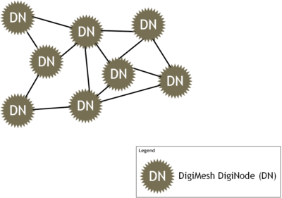 DigiMesh Network Topology