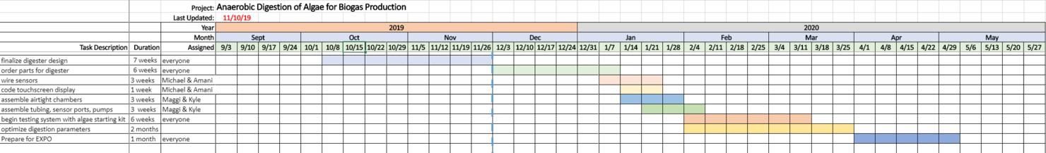 AN Digestor - Schedule.png