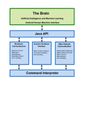 Android API Software Design