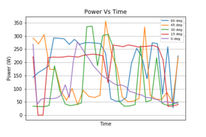 All Power Vs Time.png