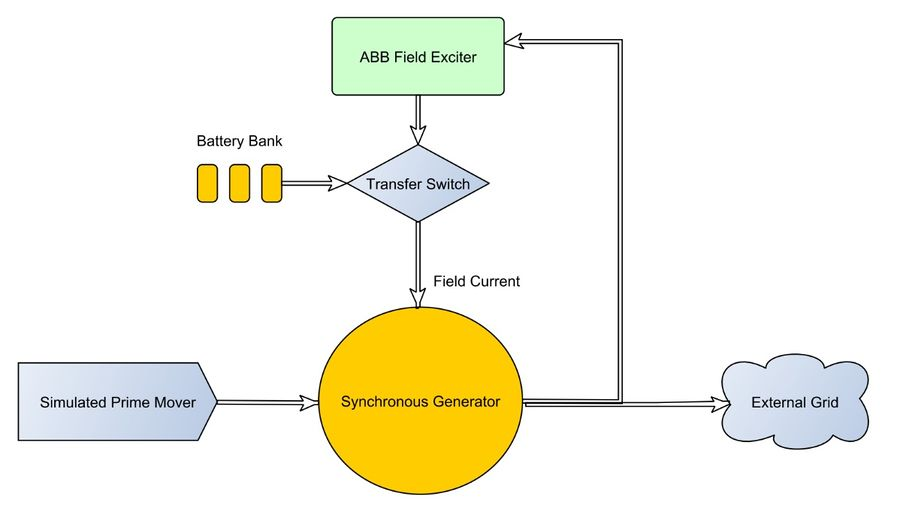Field Flashing Synchronous Generator