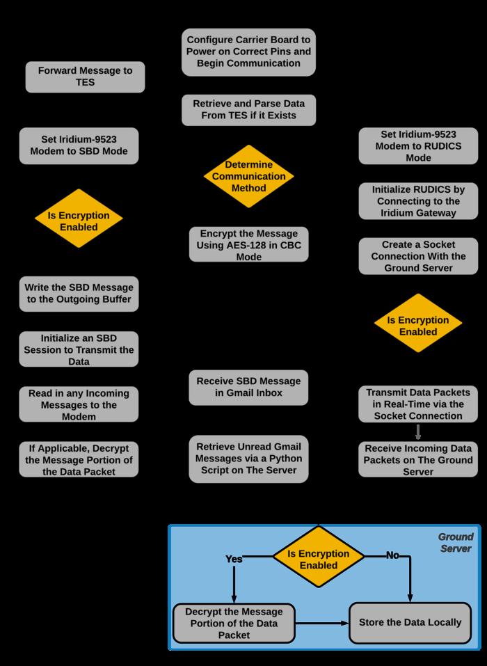 FIRE - Activity Diagram - Transparent V2 - Lower Resolution.png