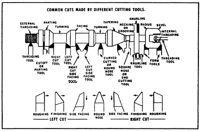 Different Types Of Lathe Machine Operations Manual Lathe