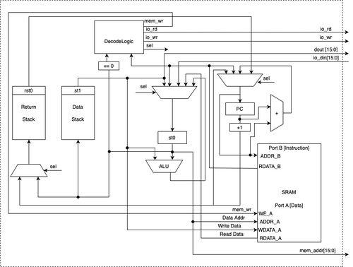 2020 F18 BlockDiagram.jpg