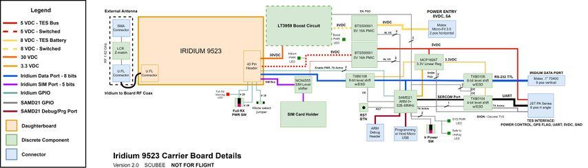 Full Block Diagram V2.0.jpg