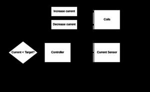 2016 LFCT current control loop-v2.png