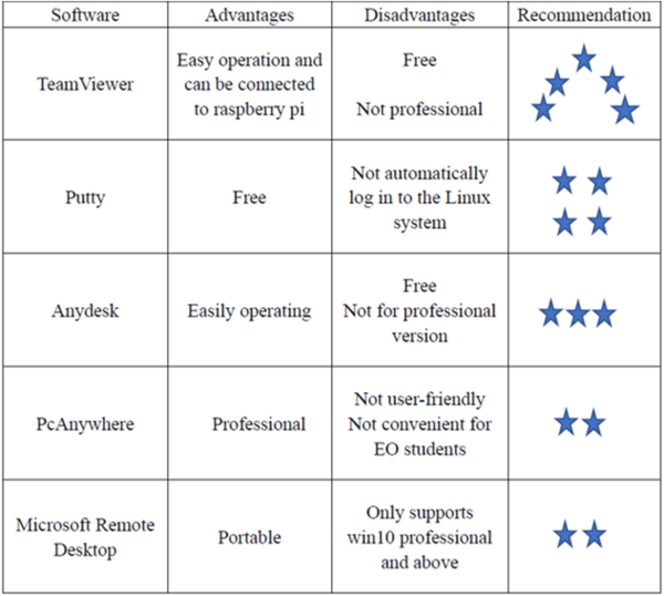 Remote Control Software Comparison.png