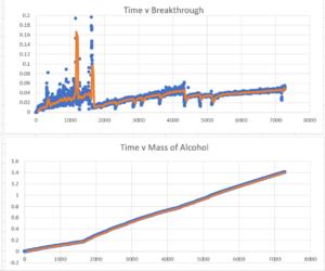 Timevsbreakthrough.png