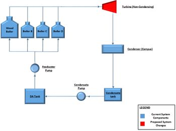 2014 Cogeneration Simple Turbine Model.jpg